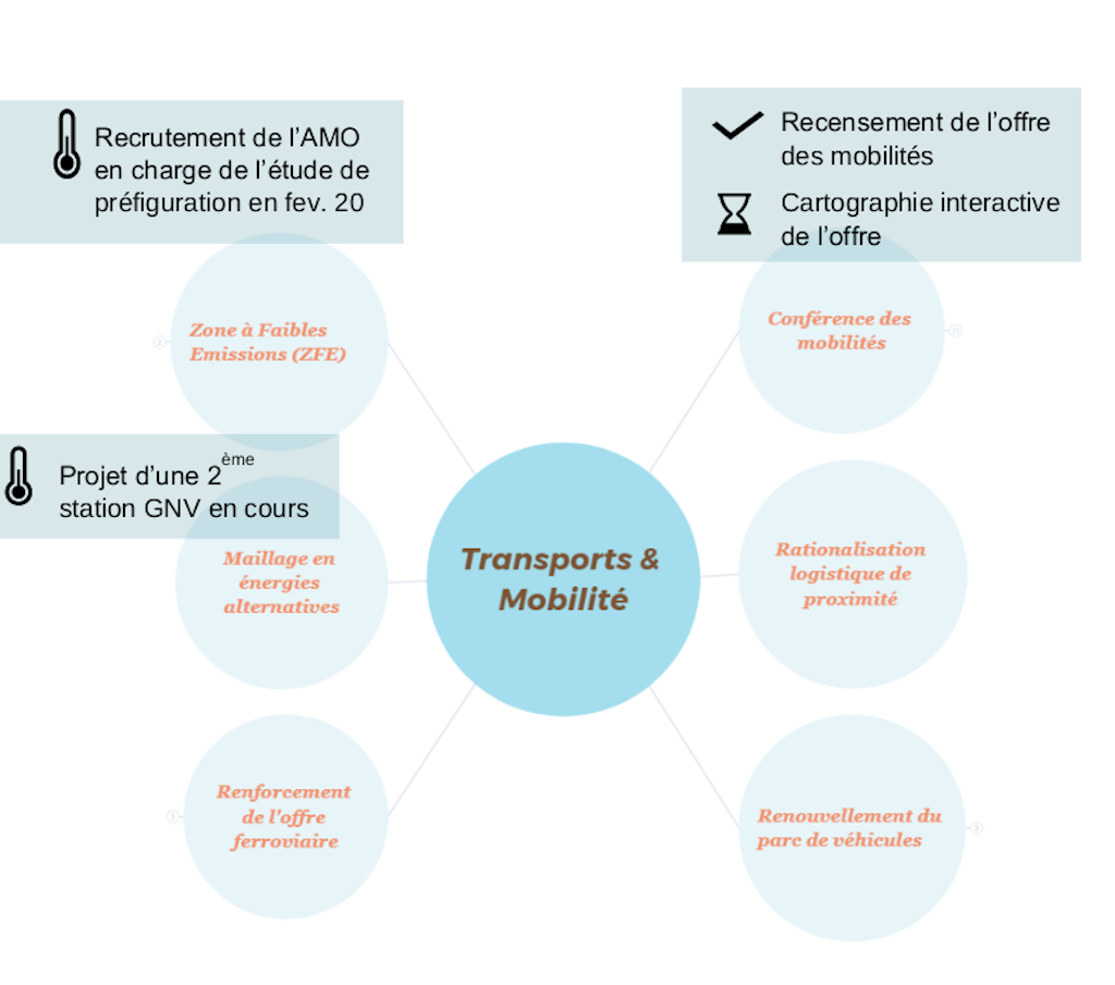 Actions transport mobilite